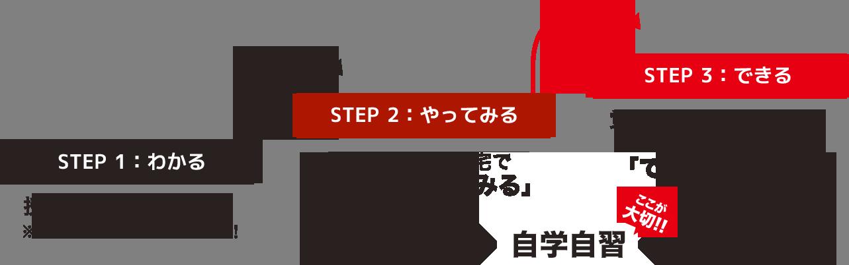 武田塾の勉強法